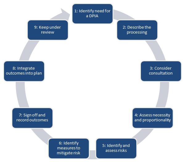 DPIA flowchart - ICO