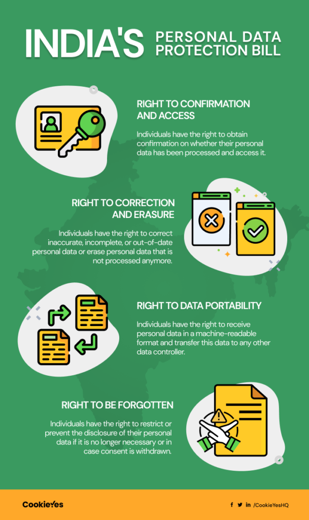Personal Data Protection Bill India